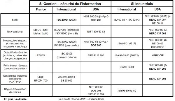 Panorama des référentiels de sécurité du SI (v1.2)