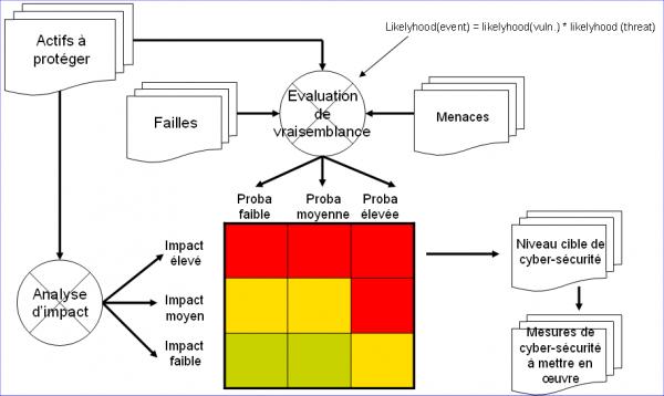 Schéma standard d'analyse de risques